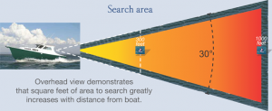 man overboard search area