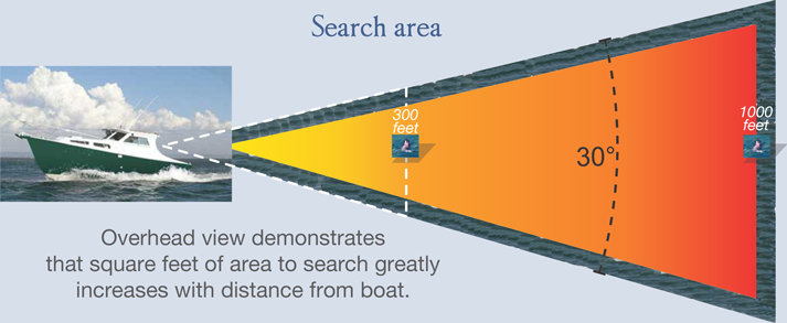 search area greatly increases with distance from boat